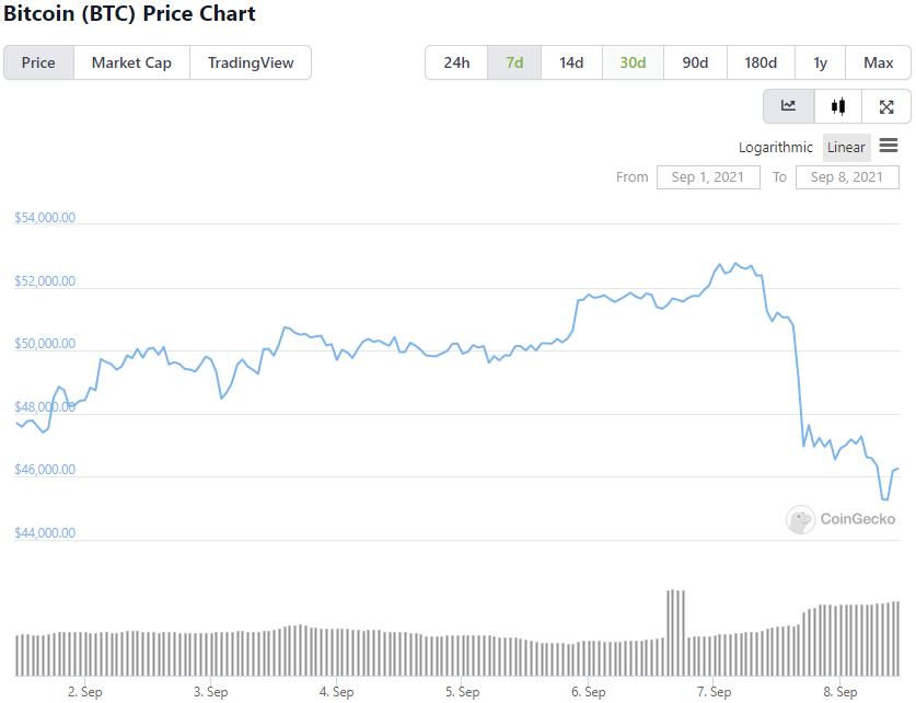 Op-Ed: Bitcoin dự kiến sẽ đạt mức cao nhất là $ 64,000. Đây là lý do tại sao. 19