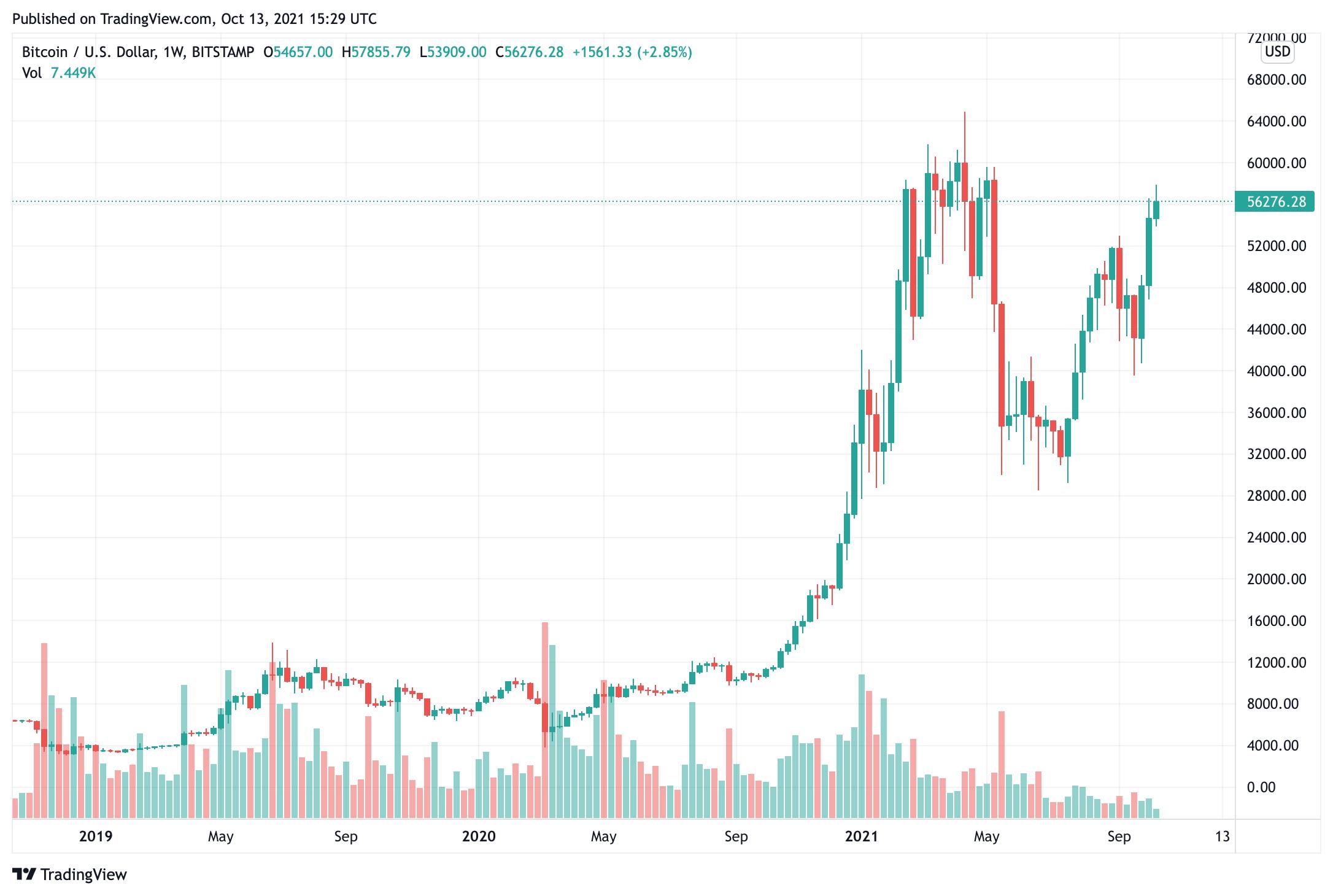 bitcoin-giá-giảm-xuống-54800-sau đó-tăng-lên-56000-chỉ-theo-thị trường-santions
